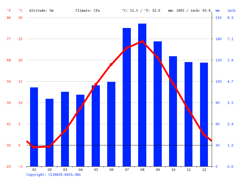 Climate graph // Weather by Month, Katagami