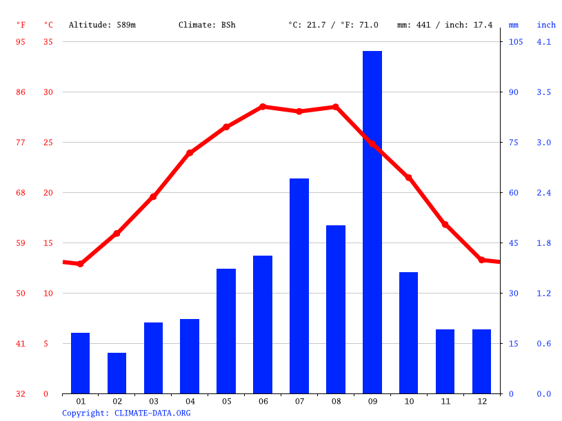 Climate graph // Weather by Month, Frontera