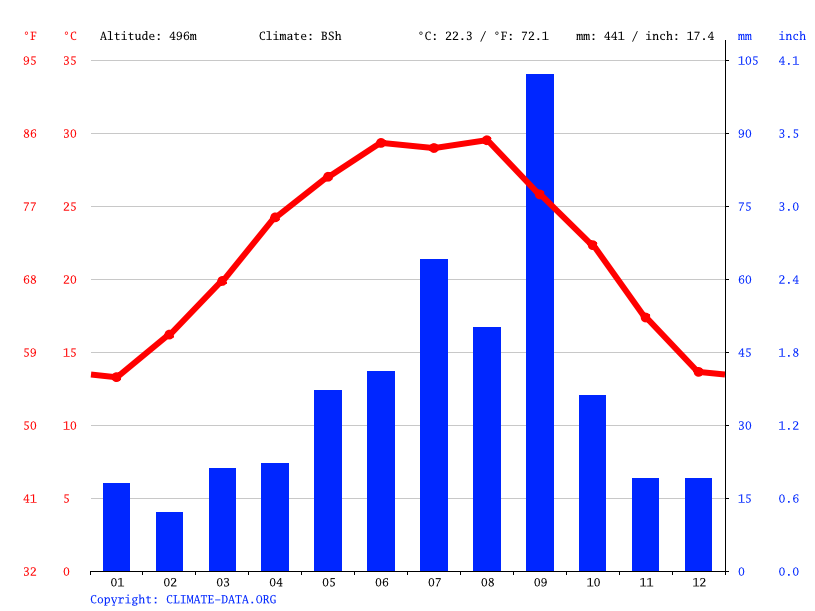 Climate graph // Weather by Month, San Buenaventura