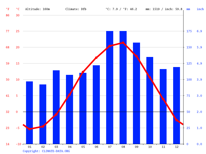 Climate graph // Weather by Month, Kazuno