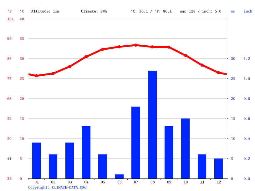 Climate graph // Weather by Month, Al Hudaydah