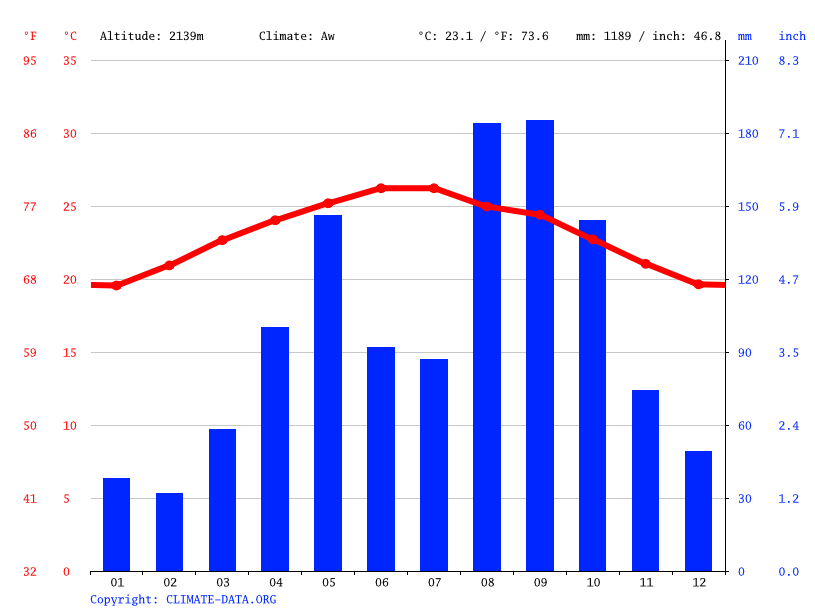 Climate graph // Weather by Month, Al Mahwit