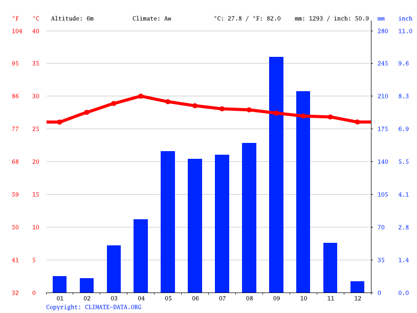 Climate graph // Weather by Month, Nakhon Chaisi
