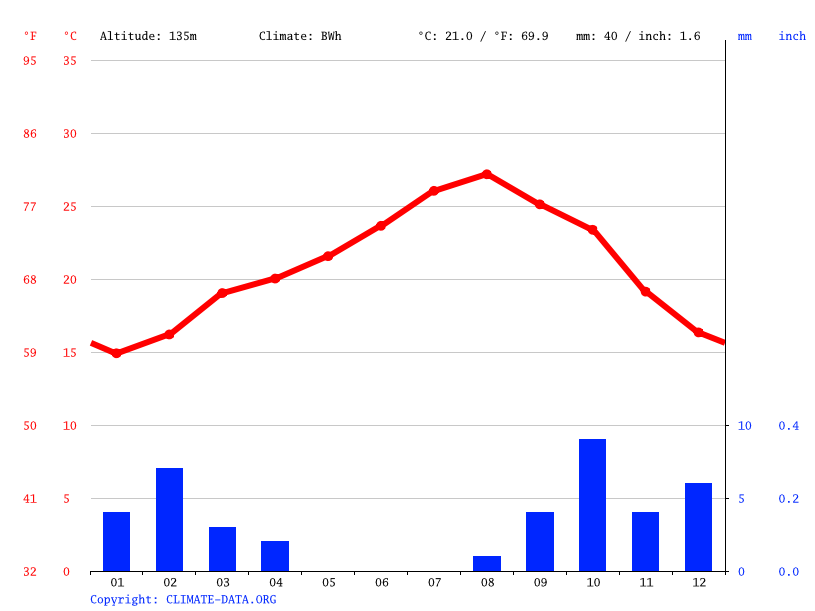 Climate graph // Weather by Month, Sidi Ahmed Laâroussi