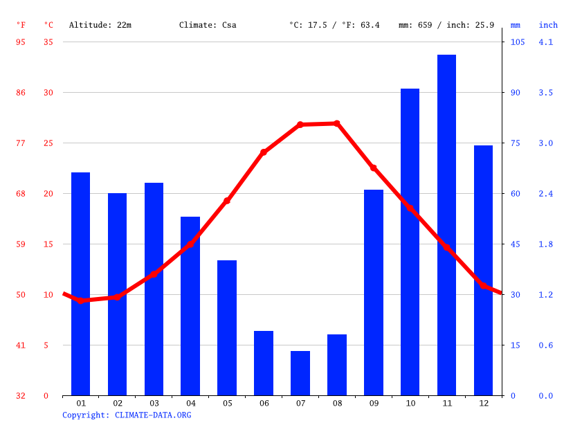 Climate graph // Weather by Month, Rione Riesci