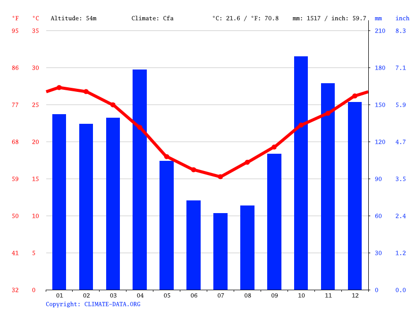 Climate graph // Weather by Month, Fontana