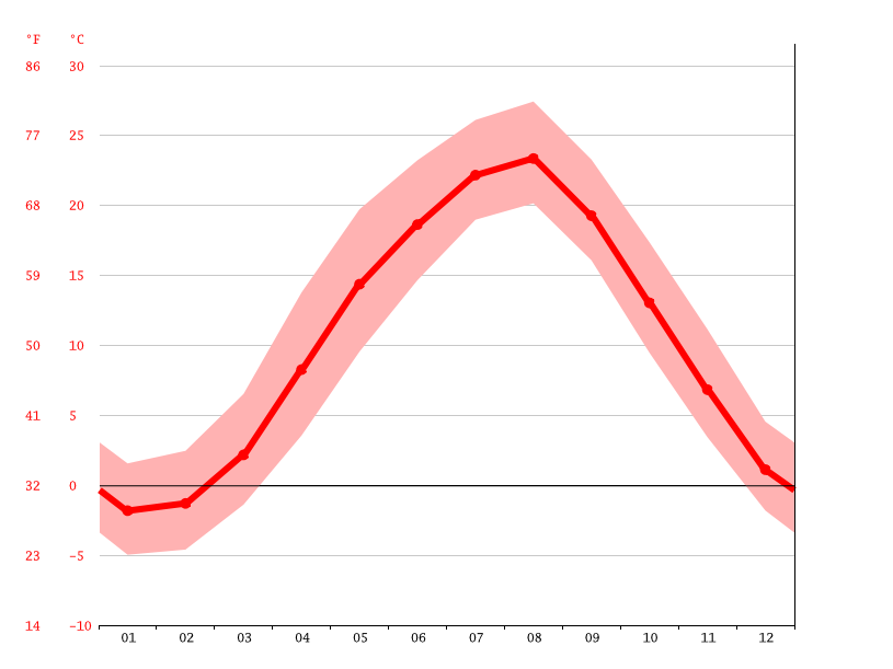 Temperature graph, Sagae