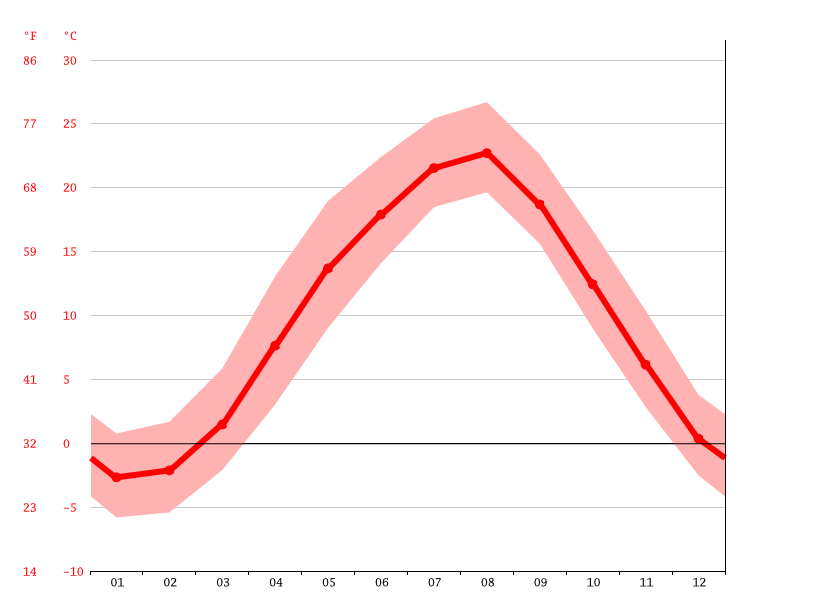 Temperature graph, Tendo