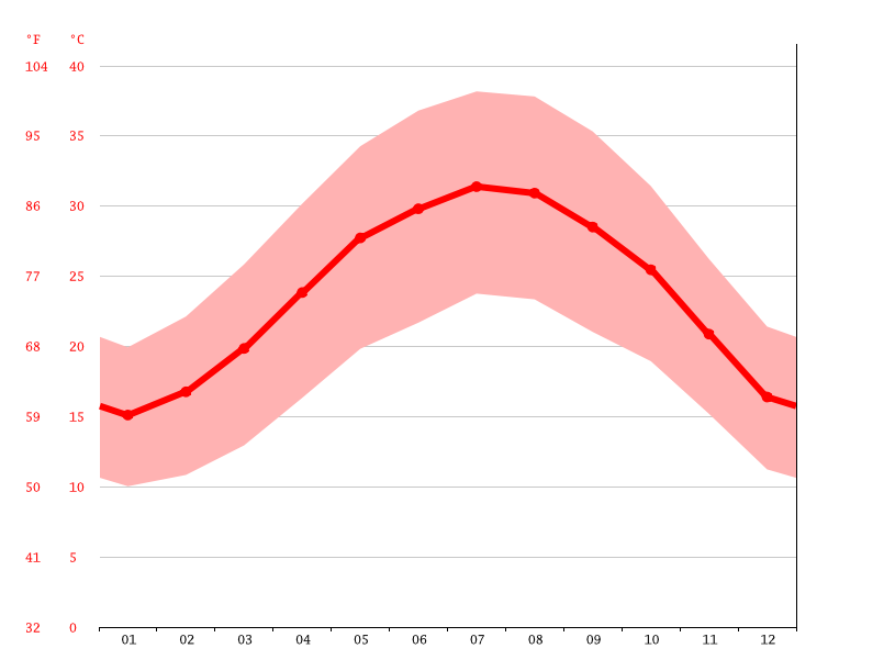 Temperature graph, Haql