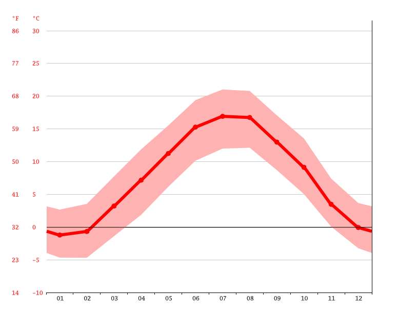 Temperature graph, Bern