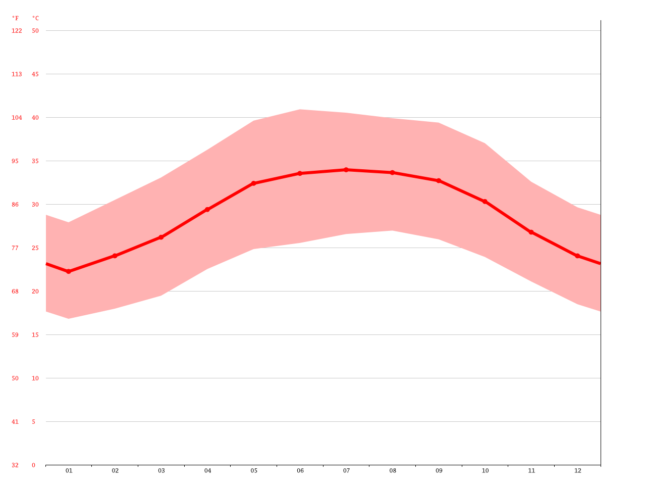 Al Yaqutiyah climate: Average Temperature, weather by month