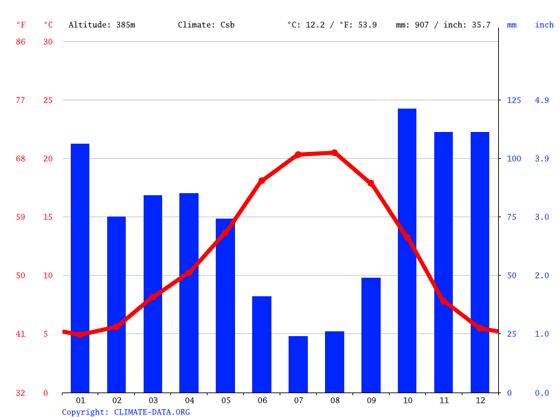 Climate graph // Weather by Month, Verín