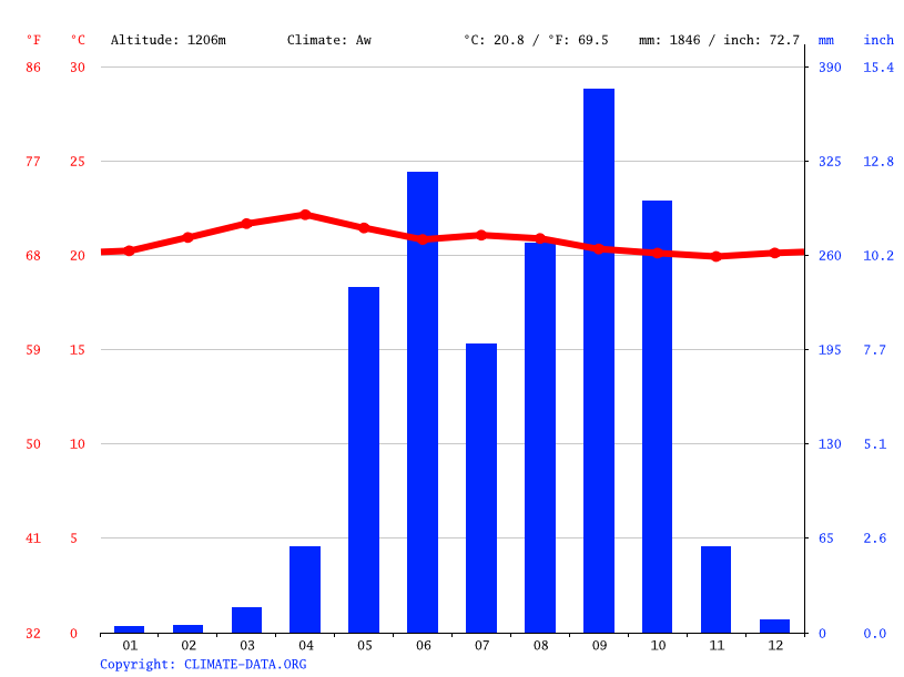Climate graph // Weather by Month, Barberena,