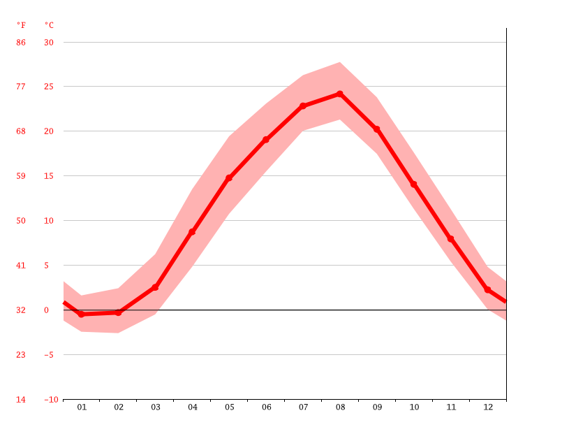 Temperature graph, Murakami