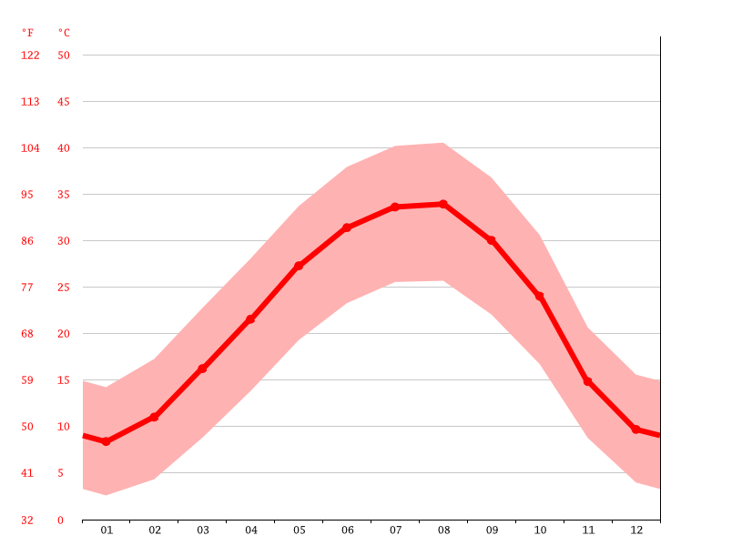 Temperature graph, Arar