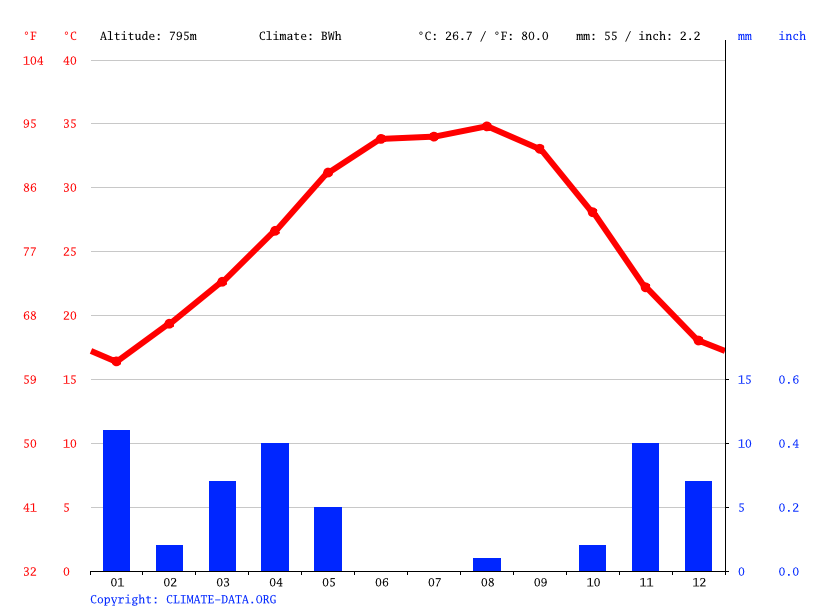 Climate graph // Weather by Month, Ad Dumayriyah
