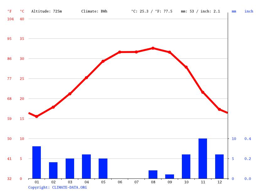 climat al fara diagramme climatique courbe de temp rature table climatique pour al fara. Black Bedroom Furniture Sets. Home Design Ideas
