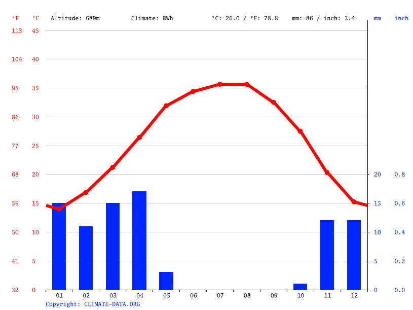 Climate graph // Weather by Month, Al Hariq