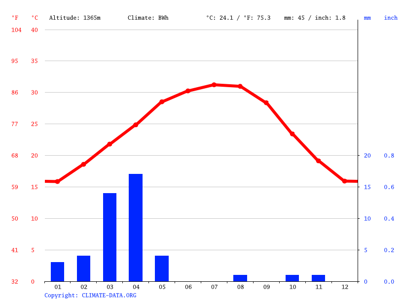 Climate graph // Weather by Month, Bir Ayn Qattan
