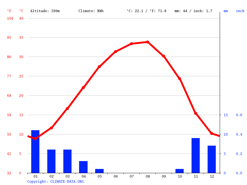 Climate graph // Weather by Month, An Nazayim