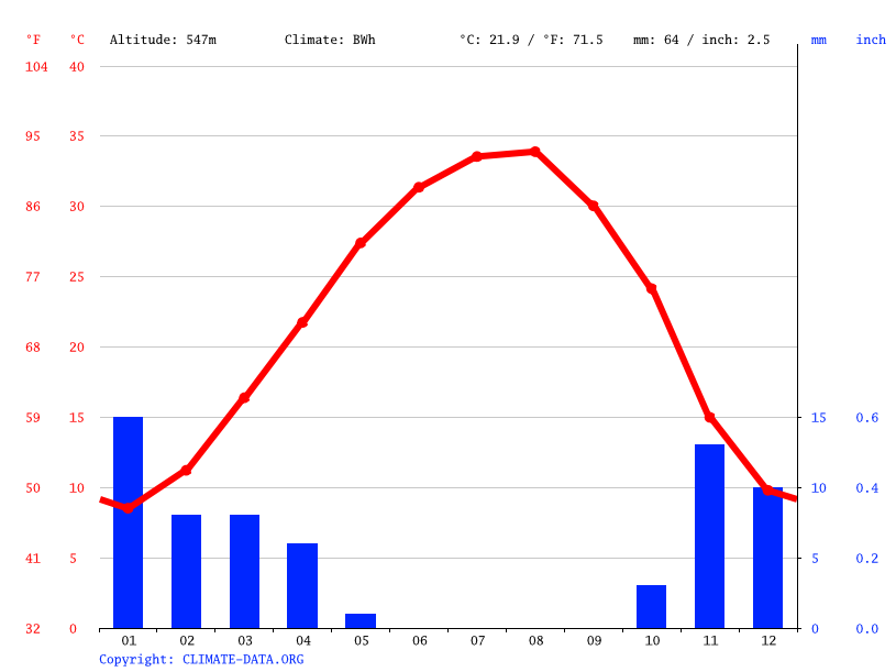 Climate graph // Weather by Month, As Sulaymaniyah