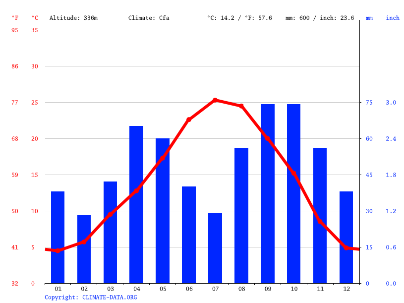 Climate graph // Weather by Month, Barbastro
