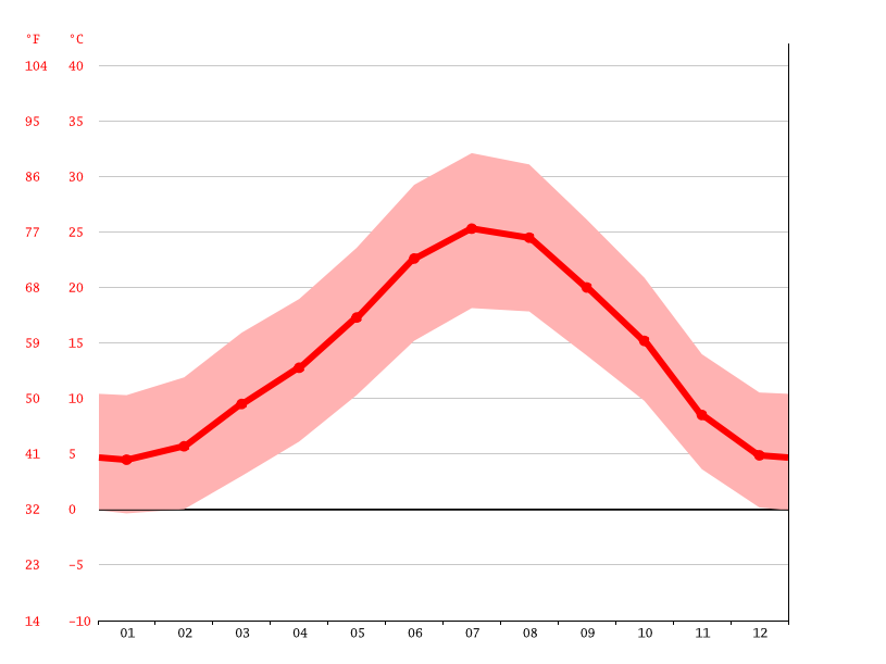 average temperature, Barbastro