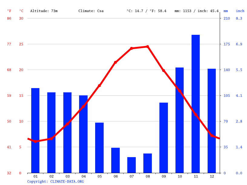 Climate graph // Weather by Month, San Clemente