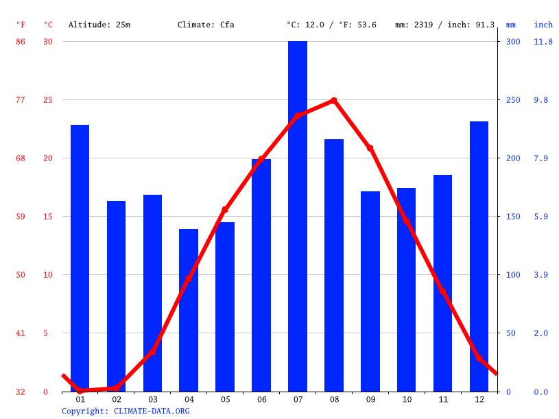 気候:胎内市-気候グラフ、気温グラフ、雨温図 - Climate-Data.org