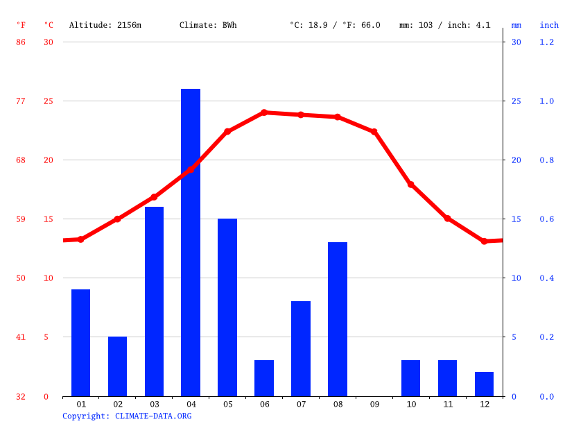 Climate graph // Weather by Month, Majma