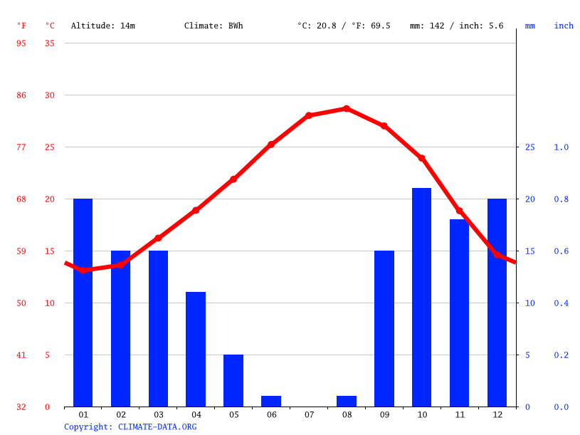 Climate graph // Weather by Month, قلالة
