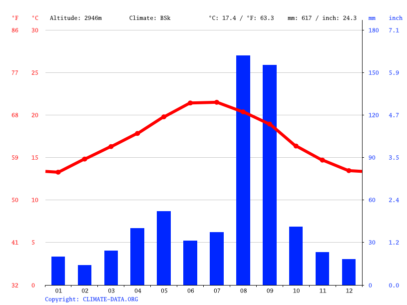Climate graph // Weather by Month, Sawda