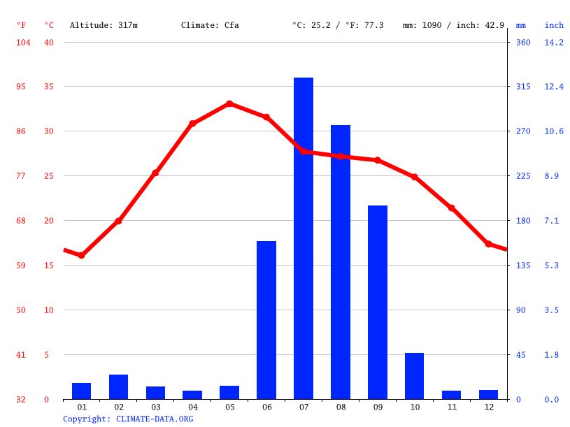 Climate graph // Weather by Month, Robertsganj