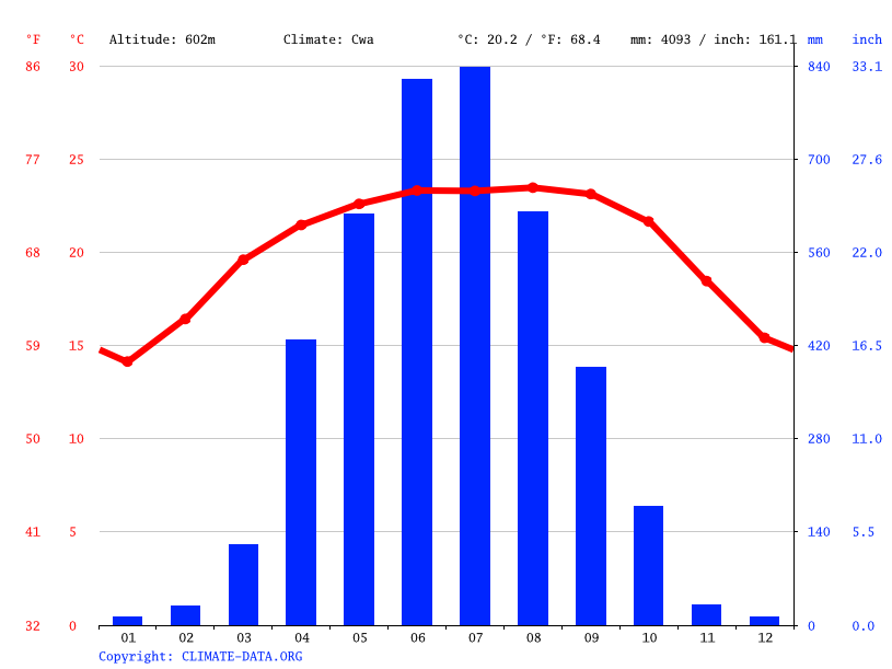 Climate graph // Weather by Month, Ranikor