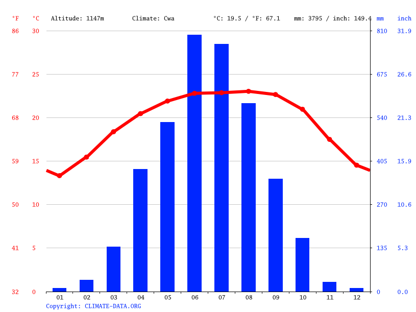 Climate graph // Weather by Month, Amlarem