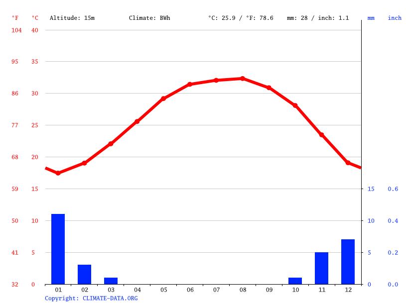 Climate graph, Duba
