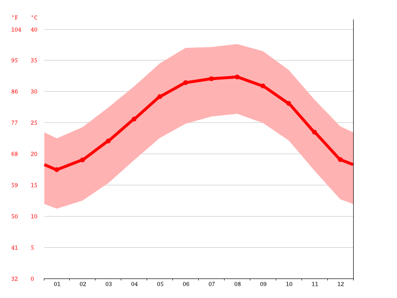 Temperature graph, Duba