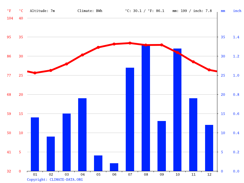 Climate graph // Weather by Month, Al Wahlah