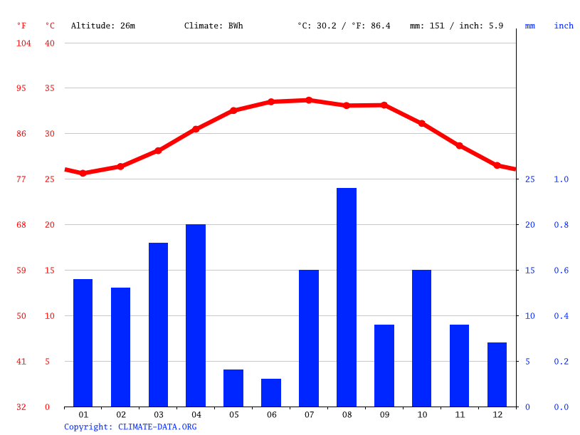 Climate graph // Weather by Month, Al Kawahilah