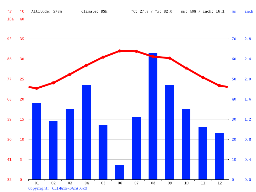 Climate graph // Weather by Month, Ar Rayth