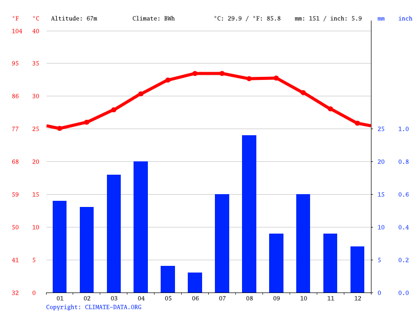 Climate graph // Weather by Month, Umm Qanburah