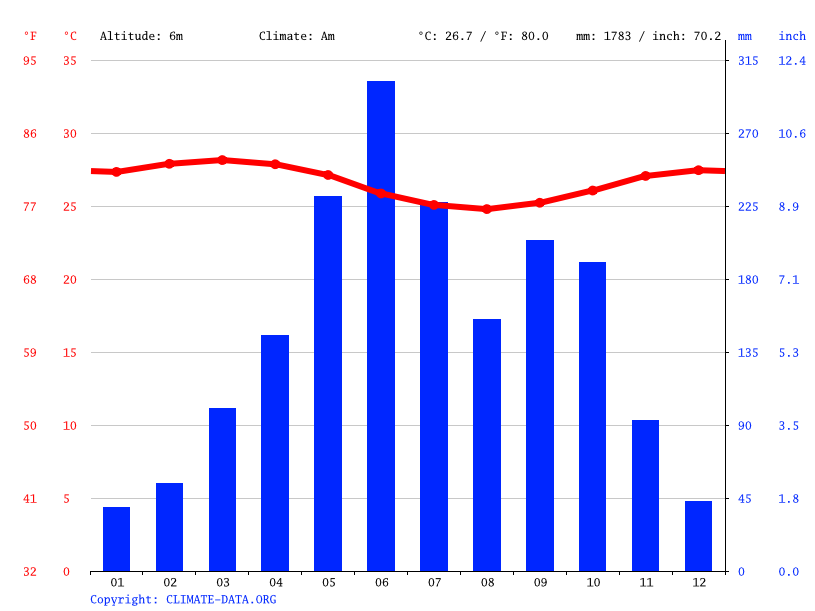 Climate graph // Weather by Month, Lagos