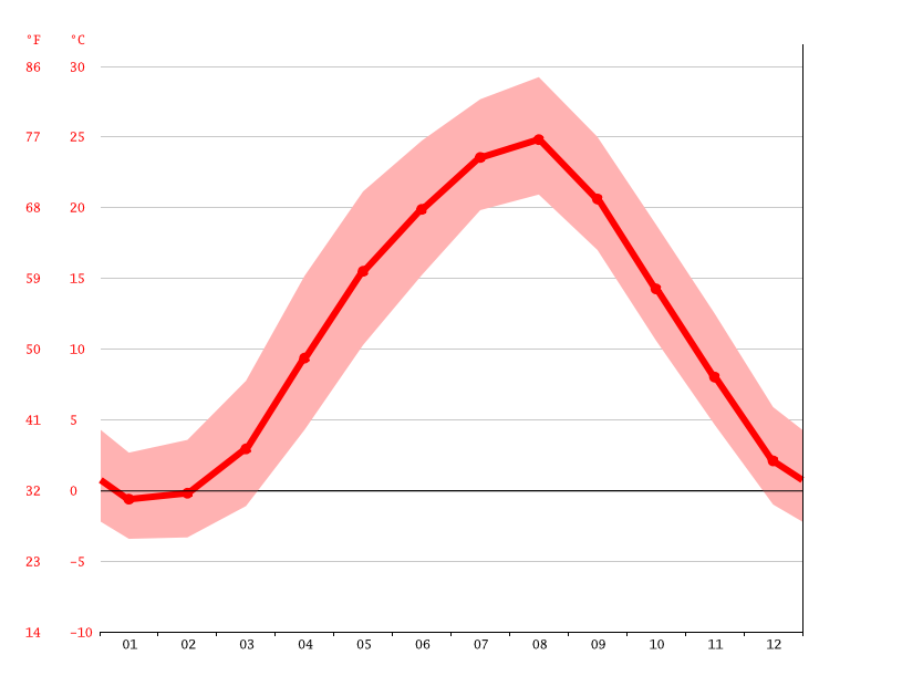 Temperature graph, Nagaoka