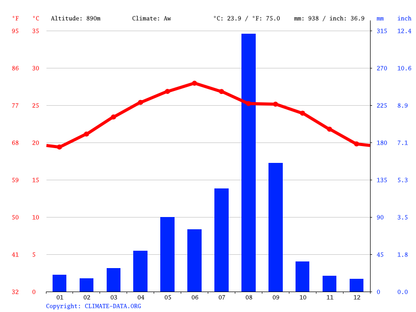 Climate graph // Weather by Month, Qitabir