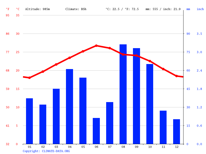 Climate graph // Weather by Month, Jallat al Mawt
