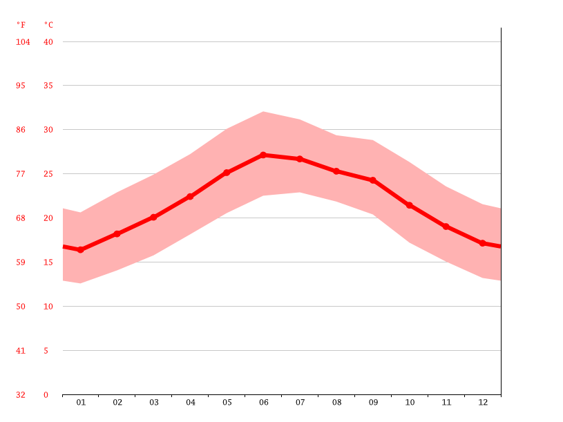 Gráfico de temperatura, As Sufh