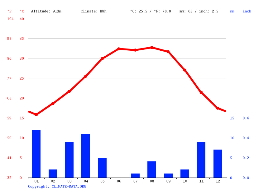 Climate graph // Weather by Month, As Sabiyah