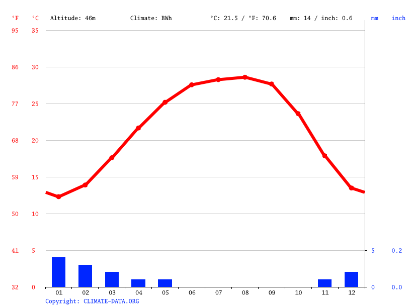 Climate graph // Weather by Month, Maradah