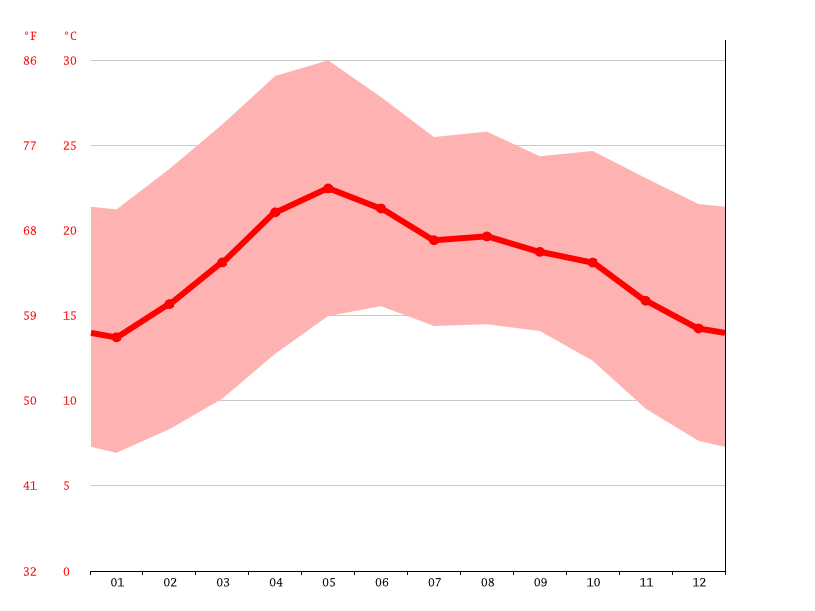 Temperature graph, Aguascalientes