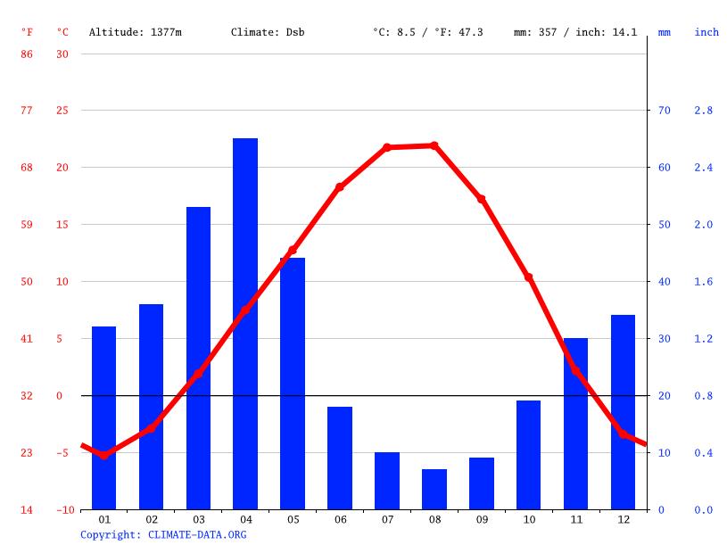 Climate graph // Weather by Month, Balahovit